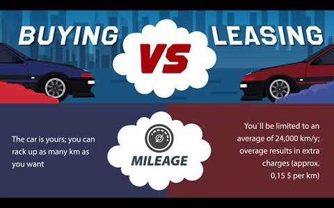 Buing VS Leasing